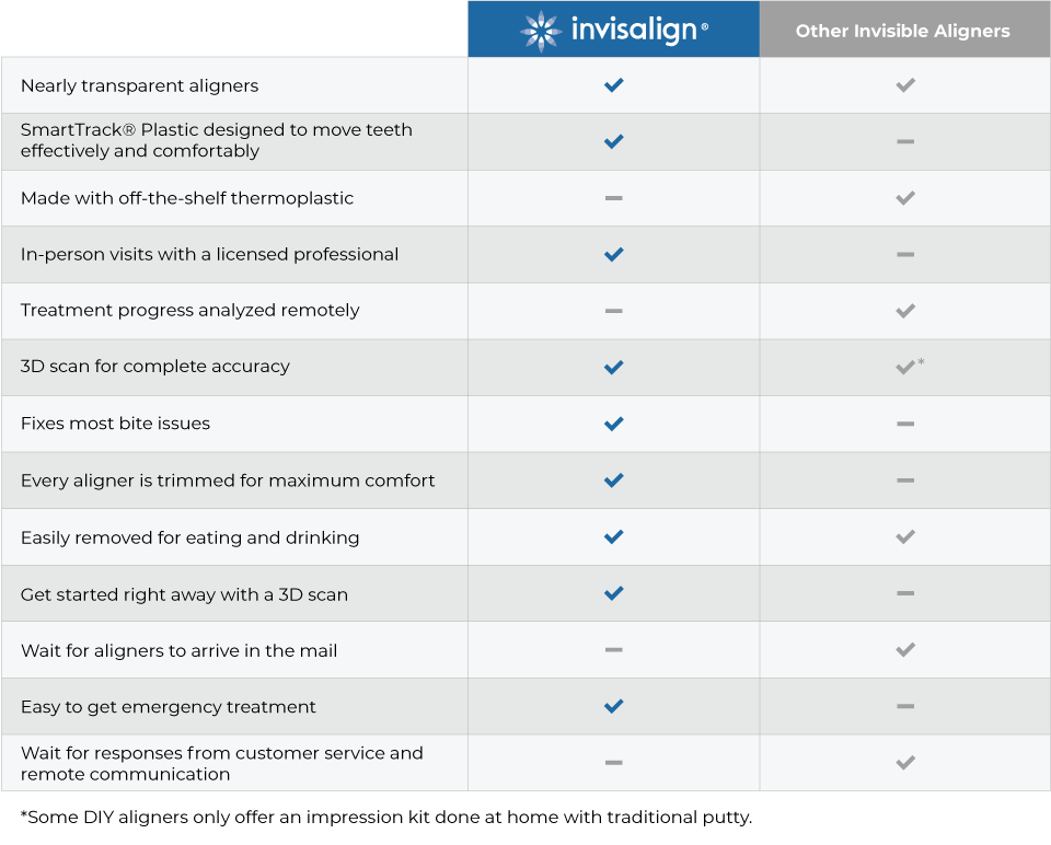 A table outlining the differences between Invisalign and other at-home invisible aligner options.